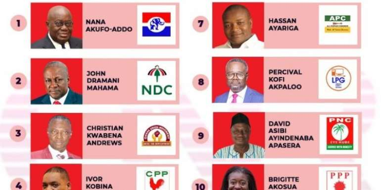 Ascribing Luck To The Position Of A Presidential Candidate On The Ballot Paper: A Much Ado About Nothing
