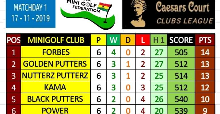 2019 Caesars Court Mini-golf Clubs League - FORBES Club To Defend Their Title