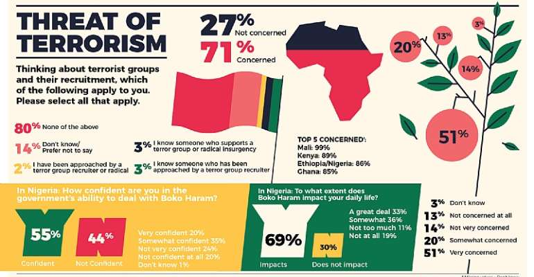 70% Of African Youth Are Concerned About Terrorism – African Youth Survey