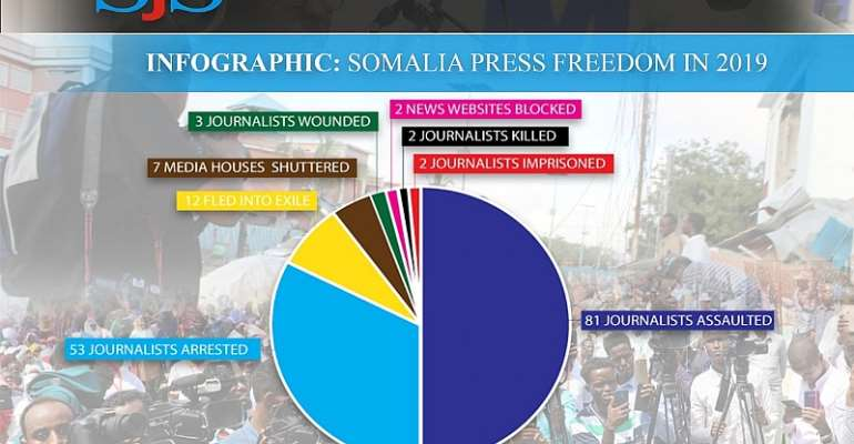 State Of Press Freedom In Somalia In 2019: Working Under Pressure And Targeted Attacks