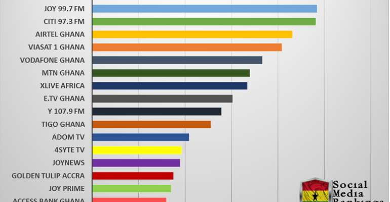 Top 20 Most Influential Ghanaian Brands On Social Media; University Of Ghana Tops All