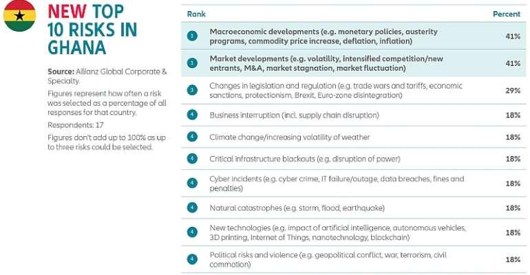 Ghana Tops 10 Business Risk In 2020 ― Allianz Risk Barometer