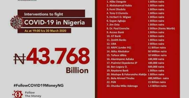 Coronavirus: Nigeria Receives Billions In Donations