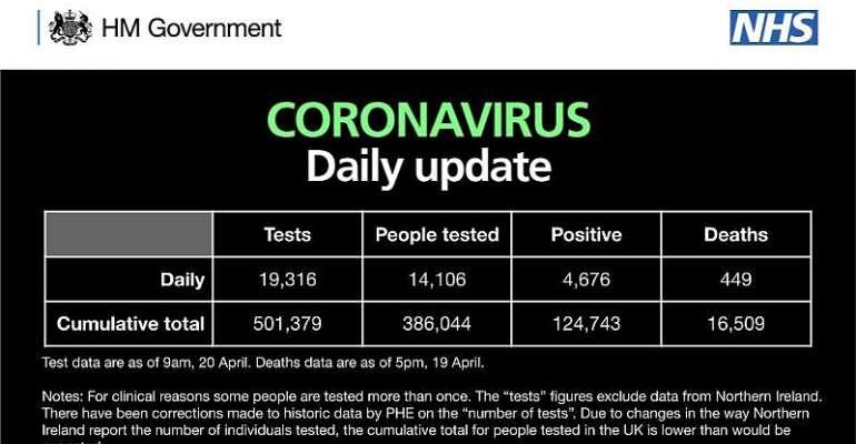 Covid-19: 449 More People Die In UK