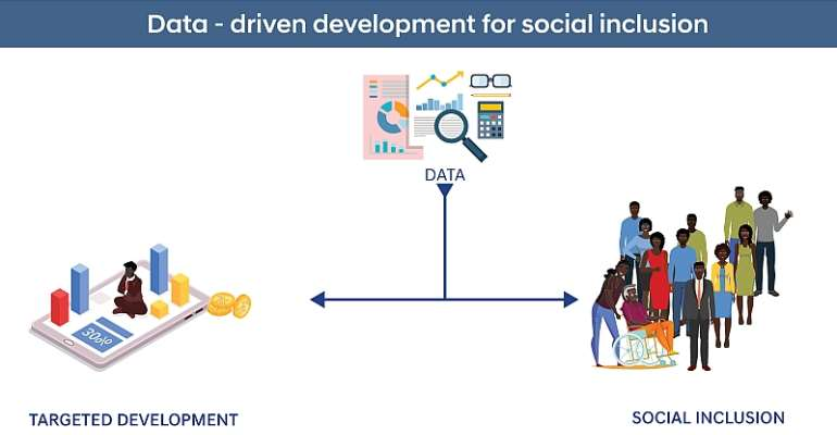 COVID-19: Data, Social Inclusion And Matters Arising