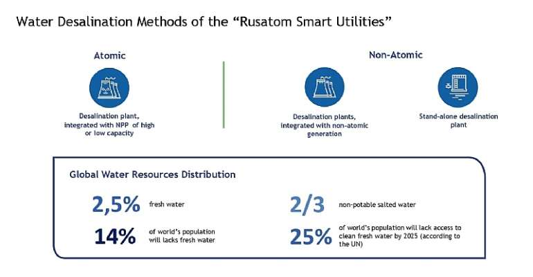 """Rosatom Presents """"Smart Water"""" Solutions for South Africa"""