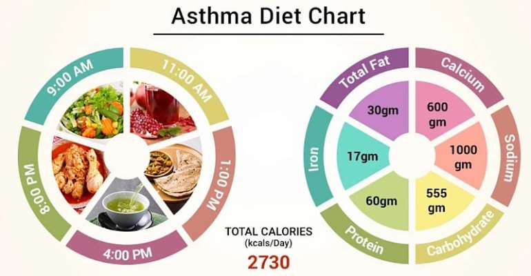 The Asthma Diet: What you eat definitely makes a difference