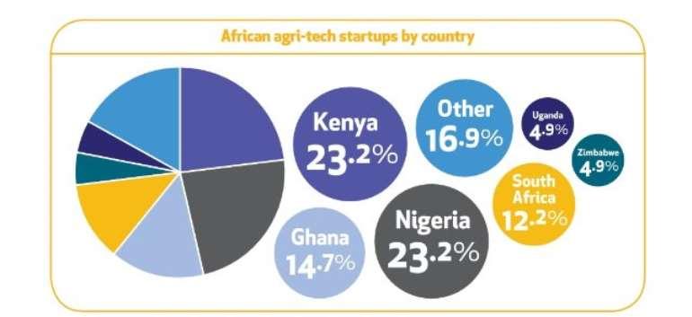 82 Agri-Tech Startups Operating Across Africa