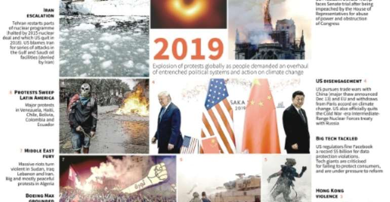 2019: a year in turmoil.  By Gal ROMA (AFP/File)