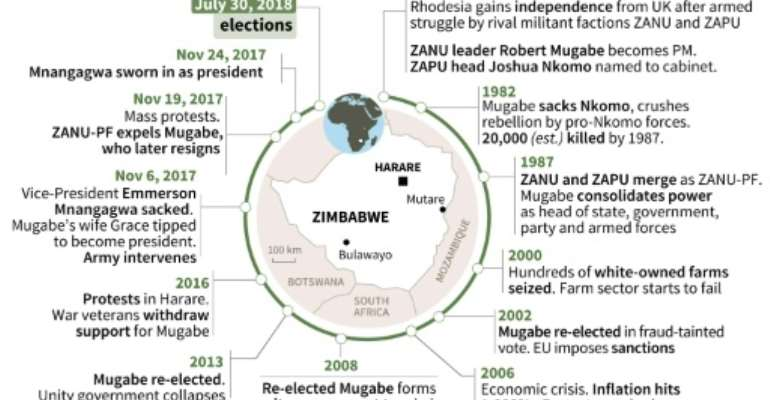 Chronology of Zimbabwe since independence as the country prepares for monday's first post-Mugabe era presidential poll.  By Vincent LEFAI (AFP)