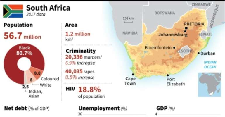 Factfile on South Africa.  By Damien GAUDISSART (AFP)