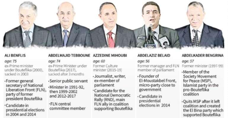 Presidential election in Algeria.  By Vincent LEFAI (AFP)