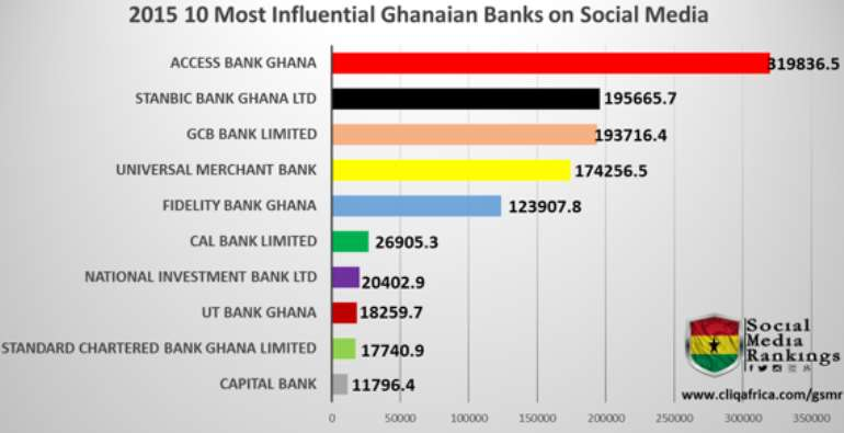 Access Bank Ghana Ranked 2015 Most Influential Bank On Social Media