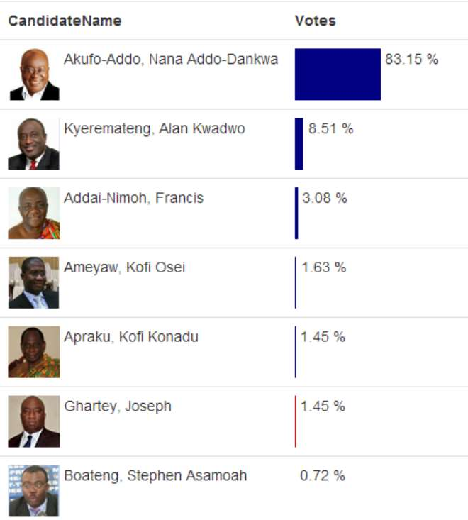 Akufo Addo Leads In 8 Out Of 11 Polling Centers Reported So Far