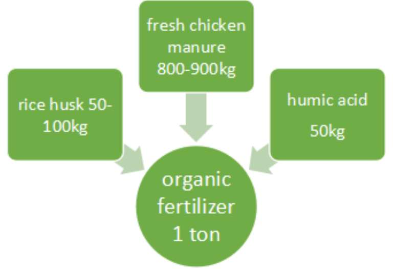 1025201751915 1tonorganicfertilizer
