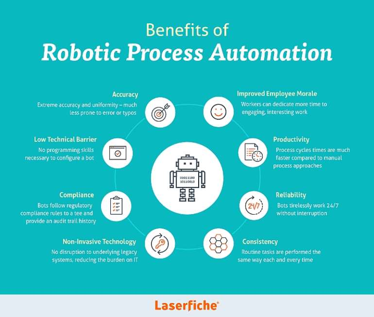 Benefits of RPA: infographic by Laserfiche
