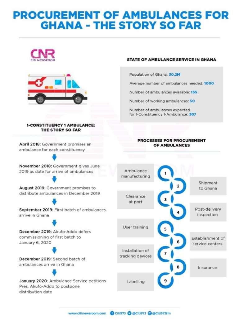 111202050605-vbrduhgtsn-ambulances-for-ghana-data.jpeg