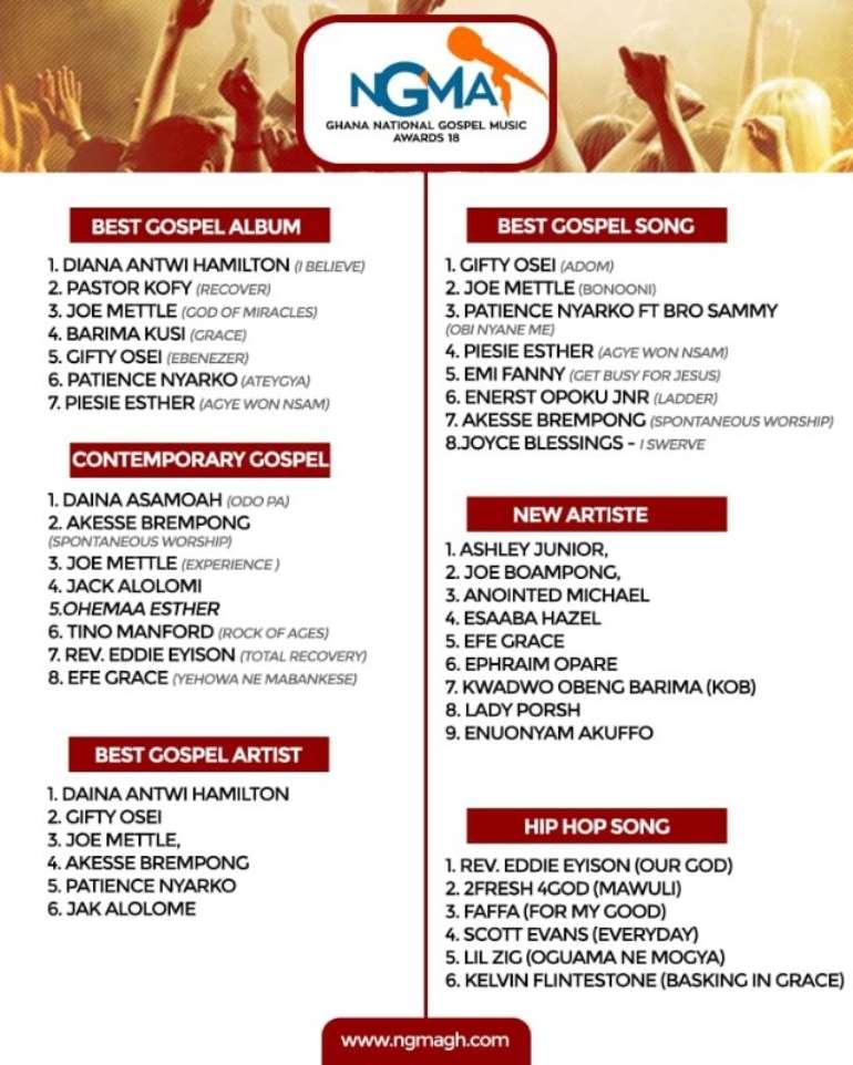 NGMA: Gifty Osei, Patience Nyarko, Joe Mettle Others Nominated