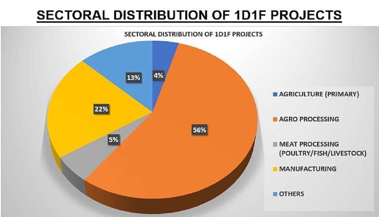 1117201930628-1h830o4aau-sector distribution1d1f-min