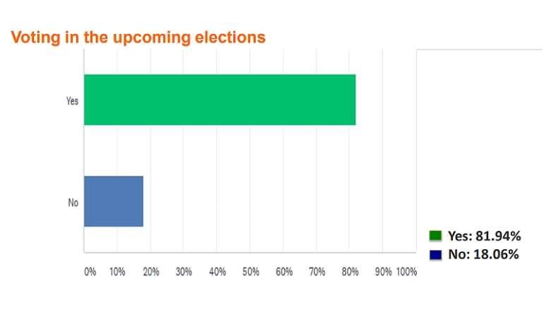 1128202073604-l5gsj8v331-voting-in-upcoming-election