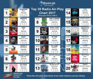 No Gospel Music Appears In MUSIGA's Top 20 Songs For 2017