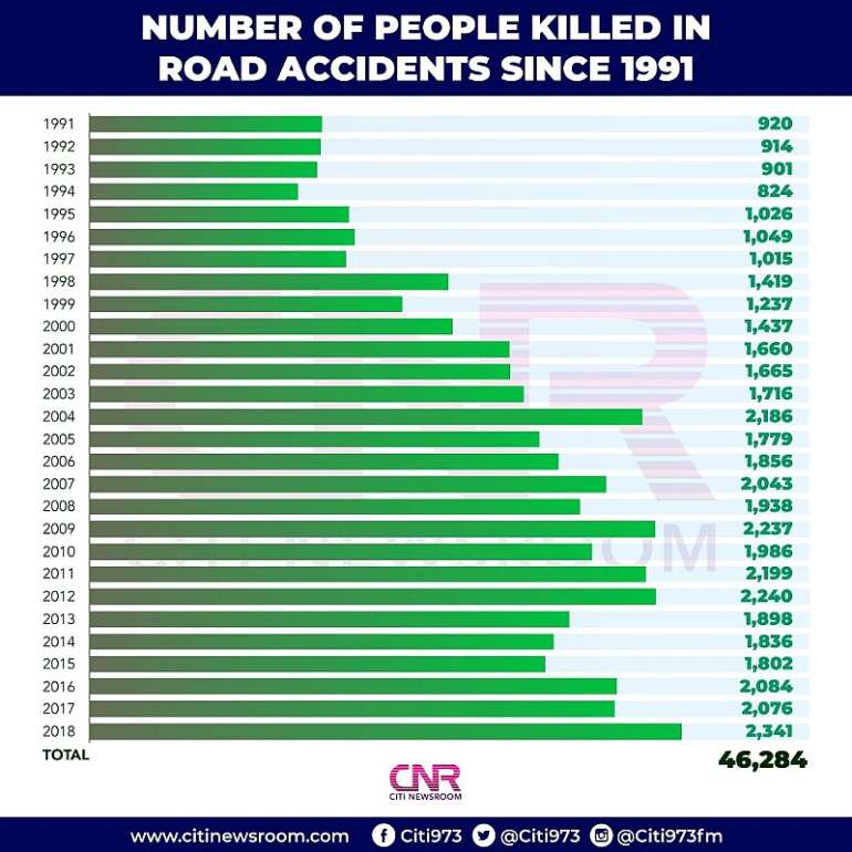 1152020113603-uypctgfsrm-number-of-people-killed-in-road-accidents-since-1991-infographics-citi-newsroom