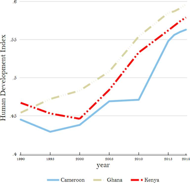 Figure 2: HDI trends for Ghana, Cameroon and Kenya, 1990-2018