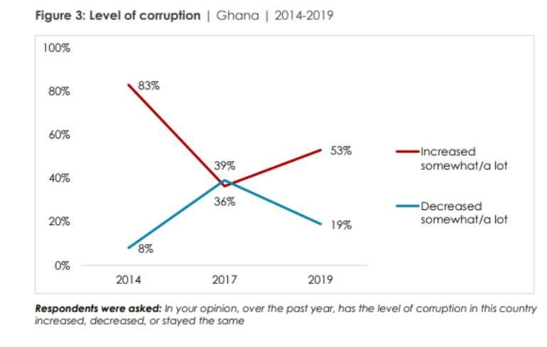 123201990602-g30n1r5ddx-afrobarometer-on-corruption-4