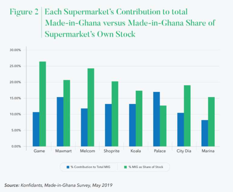 127202094436-0g830m4yyt-supermarket-made-in-ghana-goods-as-a-percentage-of-own-stock-vs-contribution-to-combined-total-mig-across-all-supermarkets-768x633-1