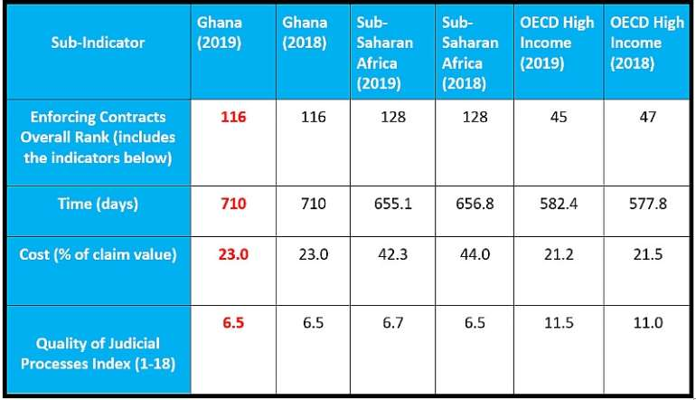 Source: World Bank's Ease of Doing Business 2018, 2019