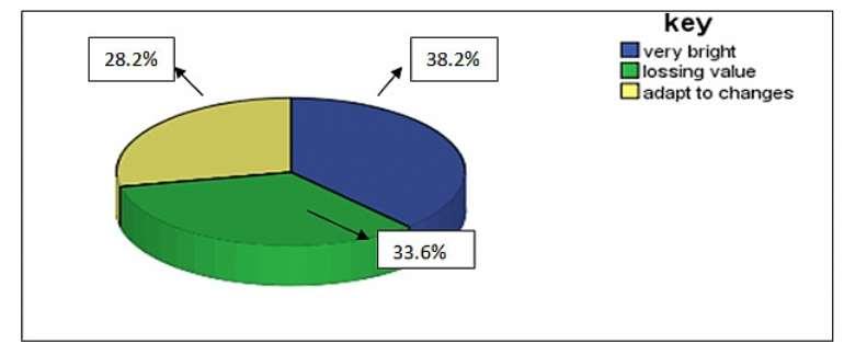 Source: Field survey, 2012