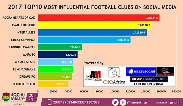 220201815540 footballclubs2017final1024x595