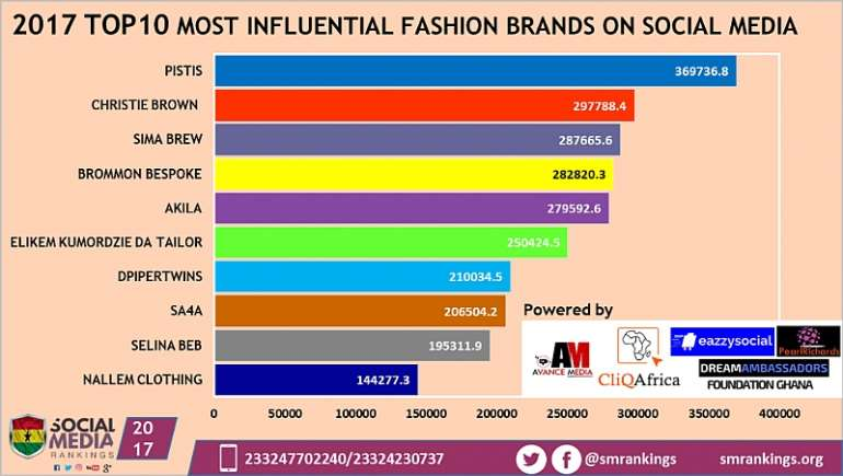 2212018115825 fashionbrands2017final1024x579