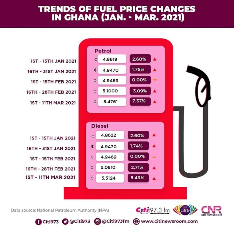 316202160604-23041q5dcx-ghana-fuel-prices-1