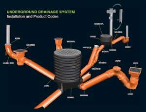 Underground drainage system doesn't only make cities beautiful but also creates a healthy environment