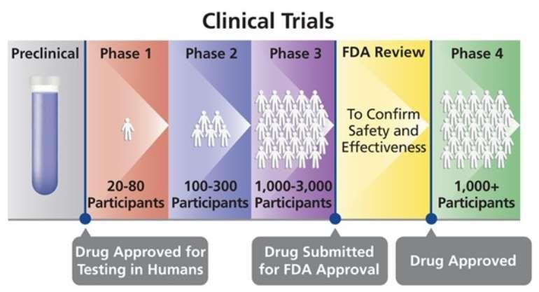 417202055227-1h830o4bau-clinical-trials