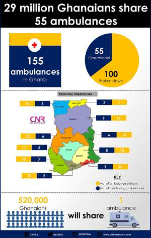 [Infographic]: 29 Million Ghanaians Share 55 Ambulances