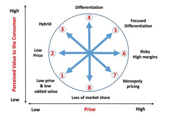 Strategy-bowman-clock