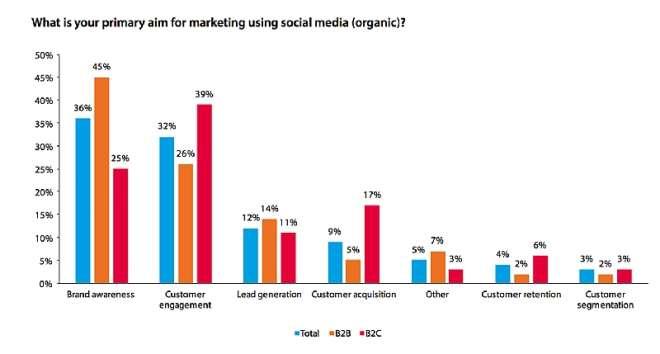 Primamry Aim For Using Social Media