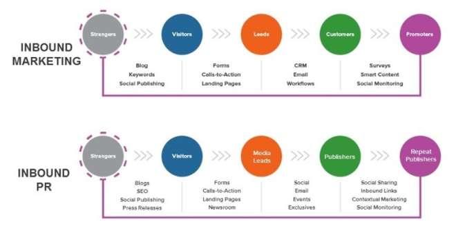 Inbound Marketing And Inbound Pr