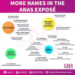 #Number 12: Politicians, GFA Officials, Referees Named In Anas Exposé