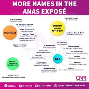 Politicians, GFA Officials, Referees Named In Anas Exposé