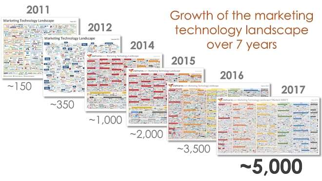 Martech Landscape Over 7 Years