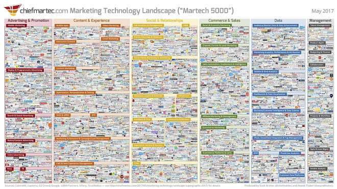 Marketing Technology Landscape 2017 Slide
