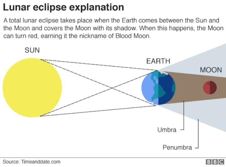 7272018110612  102698683 lunar eclipse explainer 640nc