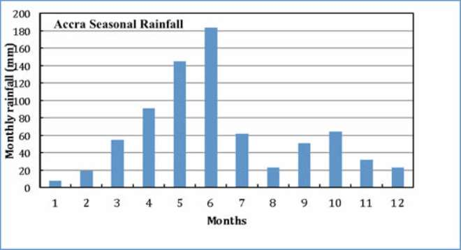 Figure 1. Accra seasonal rainfall amounts during different months of the year (based on 1971-2010 averages) (Data courtesy of Joseph Portuphy/Ghana Meteorological Service)
