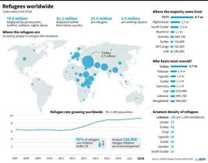 80 percent of the world's refugees live in poor and developing countries.  By  (AFP)