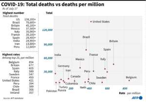 The countries with the highest coronavirus death tolls -- and their respective death rates.  By John SAEKI (AFP)