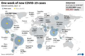 The countries with the largest number of COVID-19 cases and deaths in the past week.  By  (AFP)
