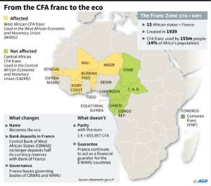 The CFA franc.  By Alain BOMMENEL, Philippe MOUCHE (AFP)